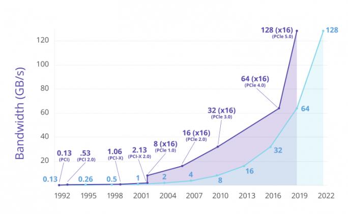 Entwicklung der Bandbreite (Grafik: PCI-SIG)