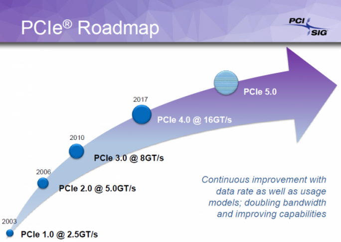 PCI-Express Roadmap (Grafik: PCI-SIG)
