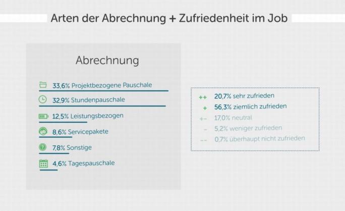 Webdesigner sind mit ihrer Arbeit zum großen Teil zufrieden. (Grafik: HostEurope)