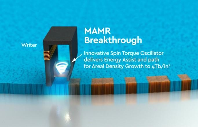 Der Sogenante Spin Torque Oscillator in den Schreibköpfen ist eine Kerntechnologie, die nach Ansicht von Western Digital der MAMR-Technologie zum Durchbruch verhelfen wird (Grafik: Western Digital)