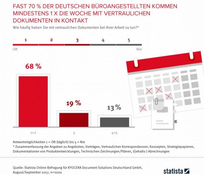 Häufigkeit des unbefugten Zugriffs auf vertrauliche Dokumente (Grafik: statista/Kyocera)
