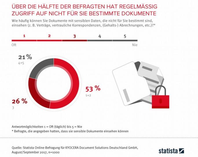 Zugriff auf vertrauliche Dokumente (Grafik: statista/Kyocera)