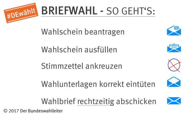 Anleitung zur Briefwahl (Grafik: Bundeswahlleiter)