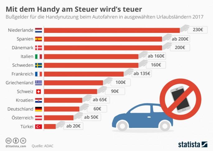 Bußgelder für Handy-Nutzung am Steuer in Europa (Grafik: Statista)