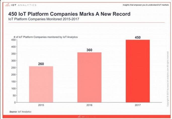 Noch immer kommen ständig neue IoT-Plattformen auf den Markt – möglicherweise eine Chance für findige Newcomer. (Bild: IoT Analytics)