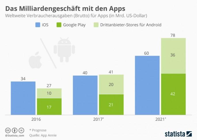 Im Jahr 2021 geben Verbraucher weltweit voraussichtlich mehr als 139 Milliarden Dollar für Apps aus.  (Grafik: Statista)