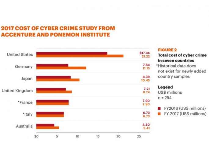 Der Umfrage von Accenture zufolge sind die durch Cyberangriffe verursachten Kosten in Firmen in den USA und Deutschland besonders hoch. (Grafik: Accenture)