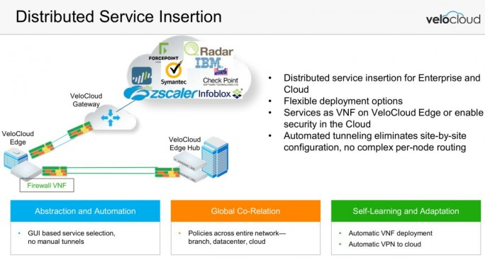Distributed Service Insertion (Grafik: VeloCloud)