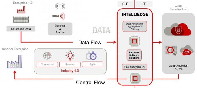 Die Intelliedge-Plattform unterstützt Edge Computing zur Verbindung von Operational Technology (OT), Daten und Informationstechnologie. (Bild: Fujitsu)