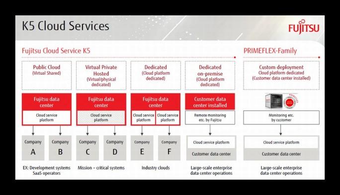 Der Cloud Service K5 wird entweder über Rechenzentren von Fujitsu bereitgestellt oder kann als On-Premise-Lösung im eigenen Rechenzentrum genutzt werden. (Grafik: Fujitsu)