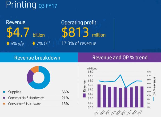 """Das Drucker-Business von HP im dritten Quartal des Geschäftsjahres 2017 in Zahlen. Insbesondere der Bereich """"Commercial"""" soll durch die Übernahme von Samsungs Druckersparte gestärkt werden (Grafik: HP Inc)"""