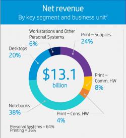 Verteilung der Einnahmen von HP Inc. im dritten Quartal des Geschäftsjahres 2017, das am 31. Juli endete (Grafik: HP Inc.)