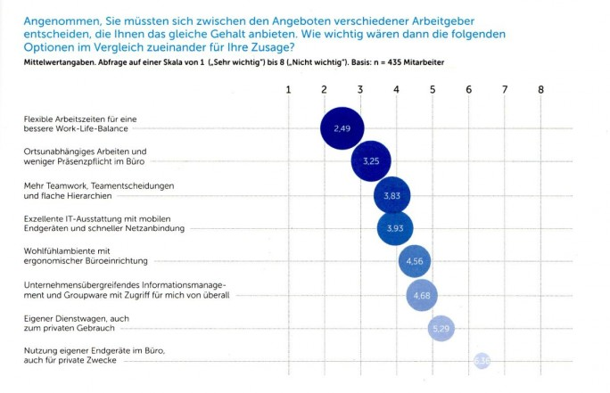 Erwartungen von Mitarbeitern erzwingen geradezu mobilisierte, ortsflexible Workplacekonzepte. (Bild: IDC )
