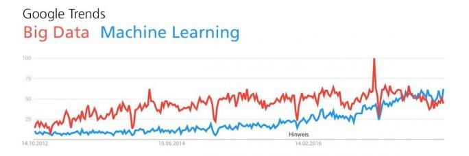 Suchbegriffe Machine Learning und Big Data (Screenshot: Alexander Thamm)