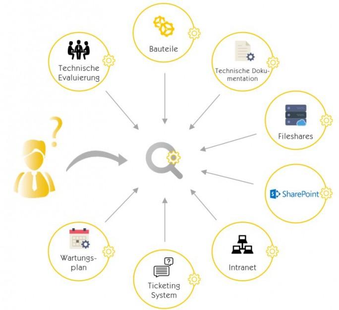 Typische Datenquellen eines Unternehmens mit einer Insight Engine (Grafik: Mindbreeze)