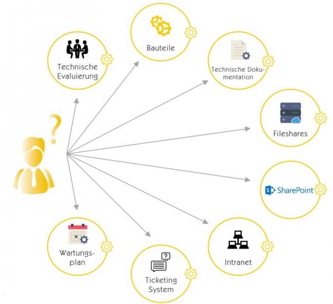Typische Datenquellen eines Unternehmens ohne Insight Engine (Grafik: Mindbreeze)