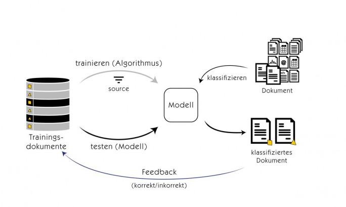 aschinelles Lernen (Grafik: Mindbreeze)