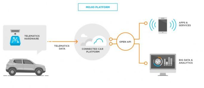 Funktionsweise der dem Telekom-Angebot Car Connect zugrundeliegenden Plattform des Anbeiters Mojio (Grafik: Mojio)