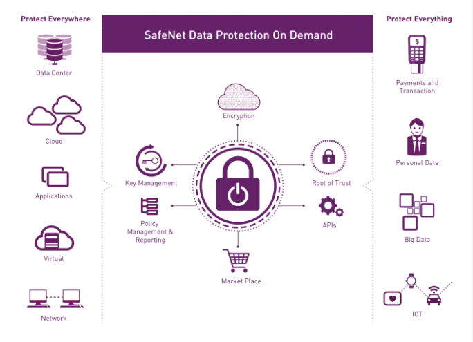 SafeNet Data Protection On Demand (Grafik: Gemalto)
