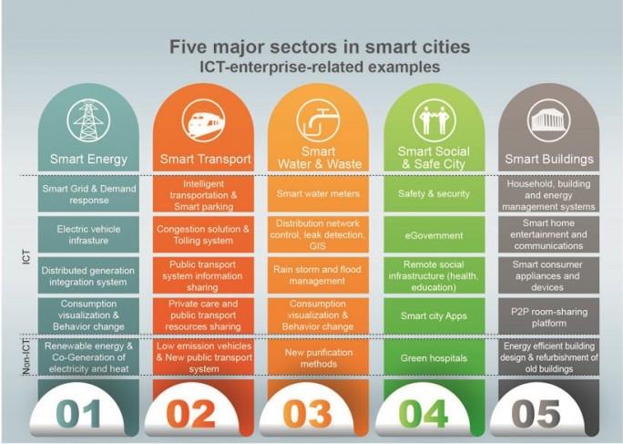 Der Boston Consulting Group (BCG) zufolge setzen sich Smart Cities aus fünf smart gemachten Segmenten zusammen (Grafik: Huawei)