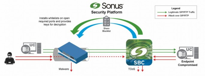 Die Sonus Security-Plattform für Unified Communications (Grafik: Ribbon Communications)