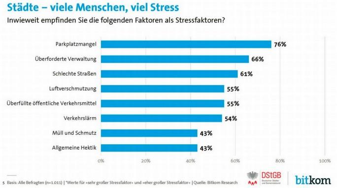 """Die in einer von Bitkom und dem Deutschen Städte-und Gemeindebund in Auftrag gegebenen Umfrage ermittelten Stressfaktoren in der Stadt, die allesamt Ansatzpunkte für """"smarte""""Lösungen im Rahmen von Smart-City-Konzepten sein könnten (Grafik: Bitkom)"""