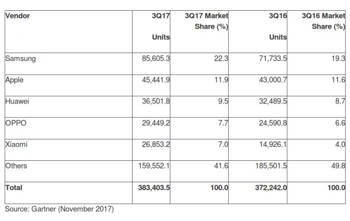 Weltweite Smartphoneverkäufe an Endverbraucher im 3. Quartal 2017 (in Tausend) (Tabelle: Gartner)