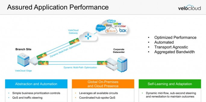 Application Perfomance bei Outcome Driven Networking (Grafik: VeloCloud)