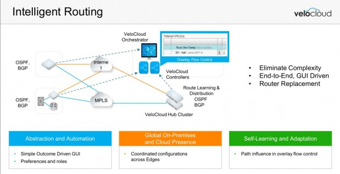 Intelligentes Routing bei Outcome Driven Networking (Grafik: VeloCloud)
