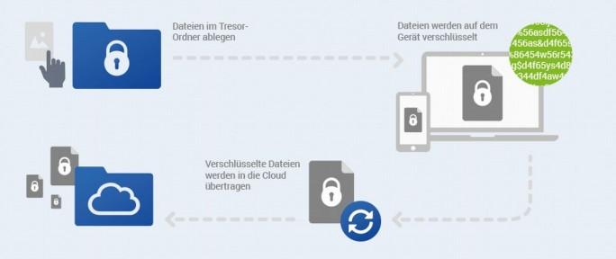 Funktionsweise der Verschlüsselung bei GMX und Web.de (Grafik: GMX/Web.de)