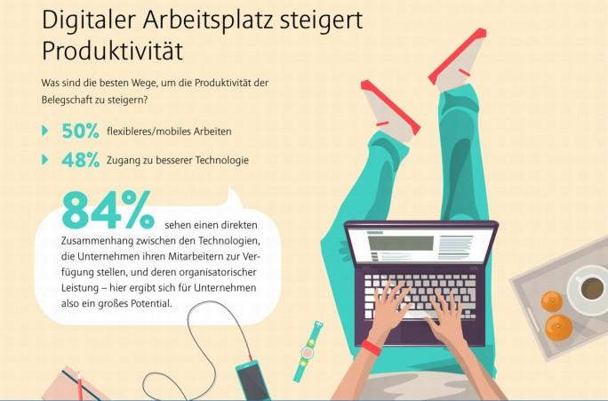 Technologie hilft den Mitarbeitern am meisten,  produktiver zu werden (Grafik: Citrix)