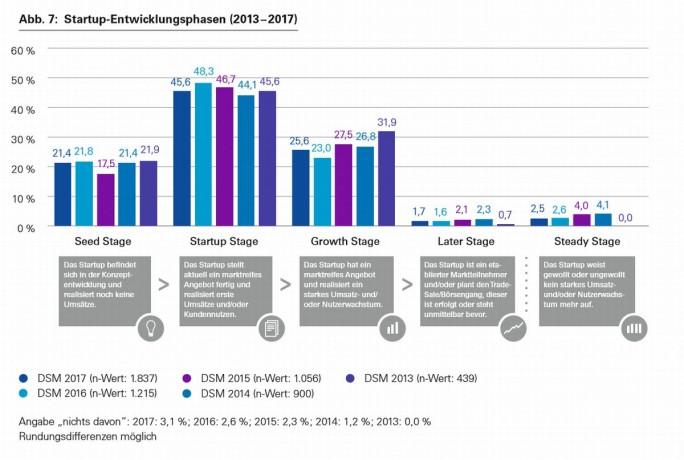 Entwicklungsphasen der Start-ups in Deutschland, Stand 2017 (Grafik: Deutscher Startup Monitor)