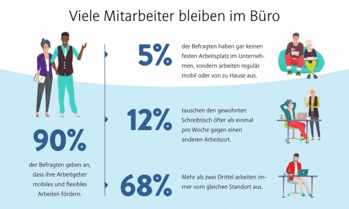 Trotz vielfältiger technischer Möglichkeitehn arbeiten nach wie vor viele Angestellte immer vom gleichen Standort aus (Grafik: Citrix)