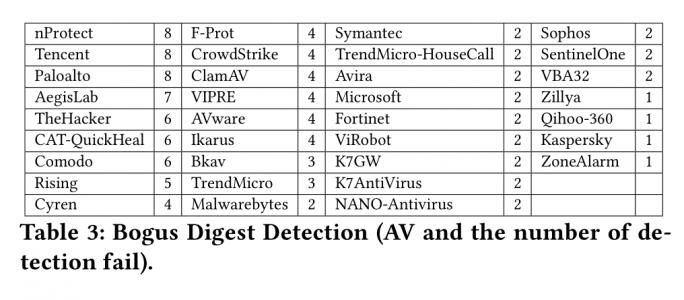 Anzahl der von der jeweiligen Sicherheitssoftware nicht erkannten, signierten Malware (Grafik: Dumitraș, Kwon, Kim / University of Maryland)