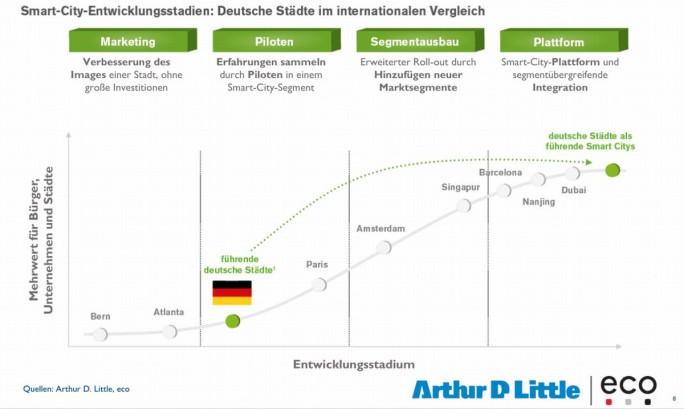 Einer im Sommer vom eco-Verband und ArthurD. Little vorgelegten Studie zufolge, liegen deutsche Städte mit ihren Smart-City-Bemühungen deutlich zurück. (Grafik: eco / Arthur D. Little)