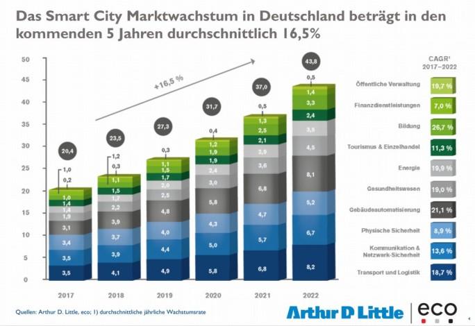 Prognose zum Marktvolumen für Angebote und Lösungen im Bereich Smart City in Deutschland (Grafik: eco / Arthur D. Little)