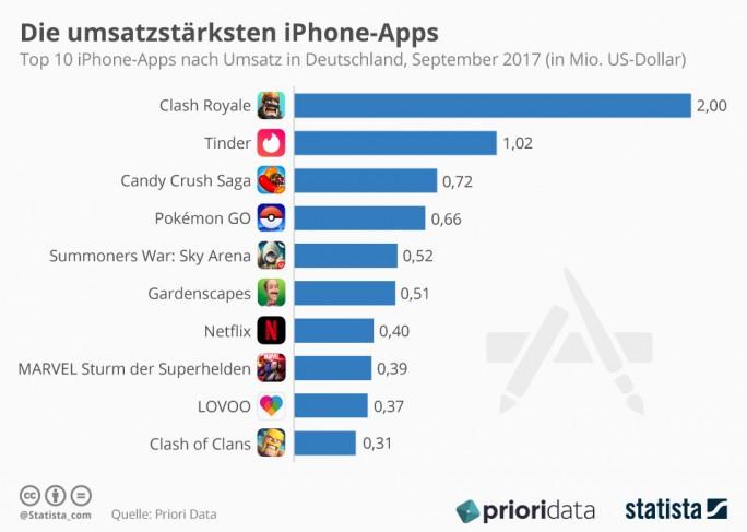 Die zehn umsatzstärksten iOS-Apps in Deutschland. Stand September 2017 (Grafik: Statista)