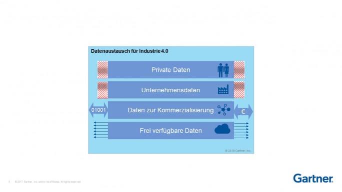Ein Datenaustauschmodell für Industrie 4.0. (Bild: Gartner)