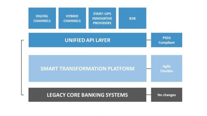 API-Plattform: Für die digitale Transformation wird eine sogenannte API-Schicht benötigt, die den Datenaustausch mit den bestehenden Kernapplikationen der Bank steuert. (Grafik: Comtrade Digital Services)