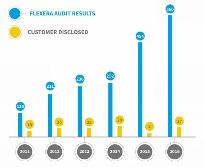 Vergleich der Audit-Resultate mit den ursprünglich vom Kunden offengelegten Open-Source-Komponenten (Grafik: Flexera)