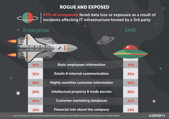 Cloud_Report_Infographics_-_Rogue_and_Exposed