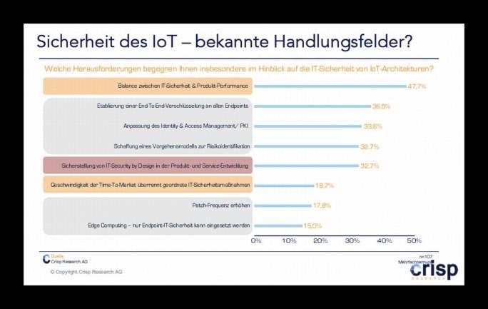 Crisp Research beleuchtete die Herausforderungen von IoT-Szenarien auf die IT-Sicherheit. (Grafik: Crisp Research)