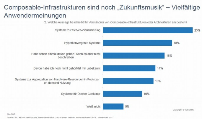 """Beim Begriff """"Composable IT"""" besteht bei den Anwendern noch große Unsicherheit. (Grafik: IDC)"""