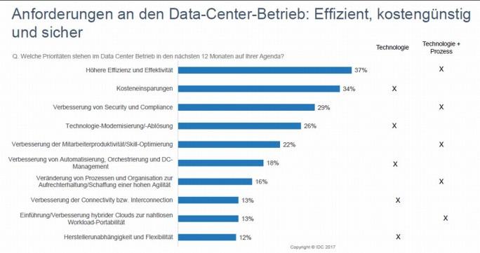 Unternehmen wünschen sich vor allem einen effizienten, kostengünstigen und sicheren Rechenzentrumsbetrieb. (Grafik: IDC)