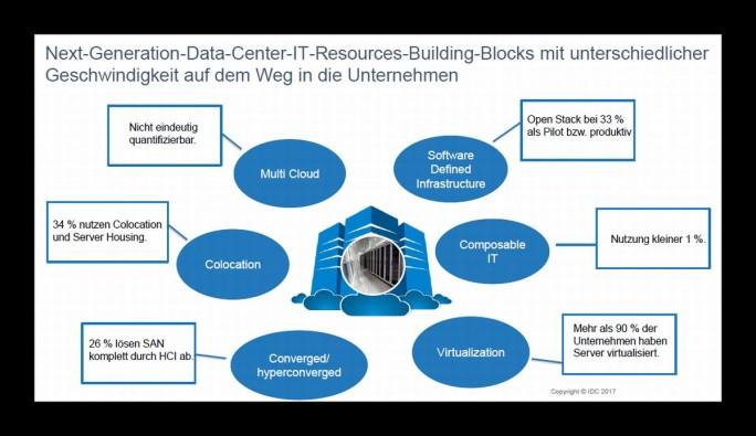 Im Rechenzentrum der nächsten Generation kommen laut IDC sechs Technologien zum Einsatz. (Grafik: IDC)