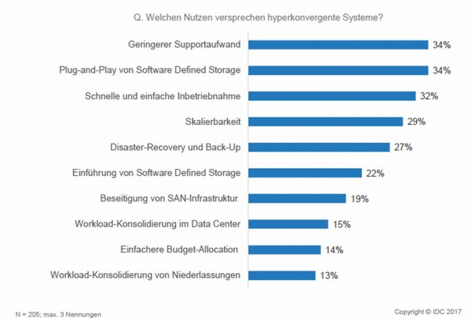 Hyperkonvergente Lösungen bieten Anwendern beim IT-Betrieb eine Vielzahl von Vorteilen. (Grafik: IDC)
