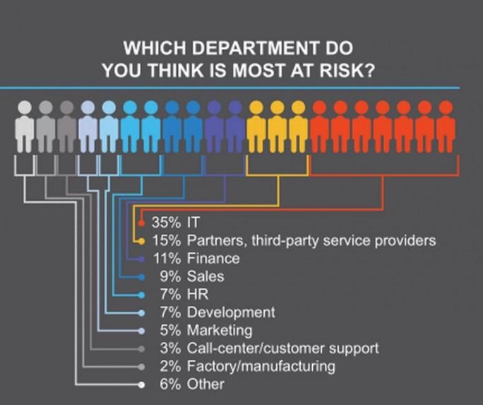 Gefahrenpotenzial für Angehörige einzelner Abteilungen aus Sicht von IT-Fachleuten (Grafik: Balabit)