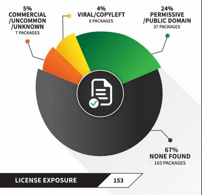 Stichprobe: Open Source Lizenzverpflichtungen (Grafik: Flexera)