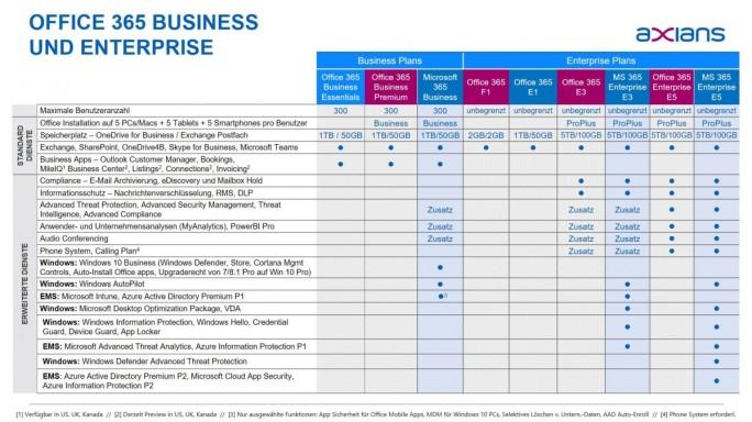 """Übersicht über die aktuell erhältlichen """"Office 365 Pläne"""" (Grafik Axians)"""