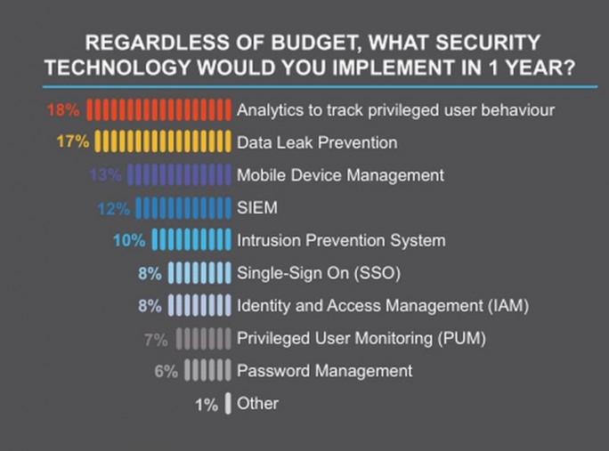 Die Überwachung priveligierter Nutzerkonten, Data Leak Prevention und Mobile Device Management stünde bei IT-Fachleiten ganz oben auf der Liste, wenn sie sich um das Budget keine Gedanken machen müssten (Grafik: Balabit)